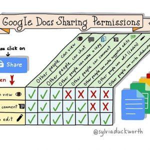 Set Google Doc Sharing Permissions